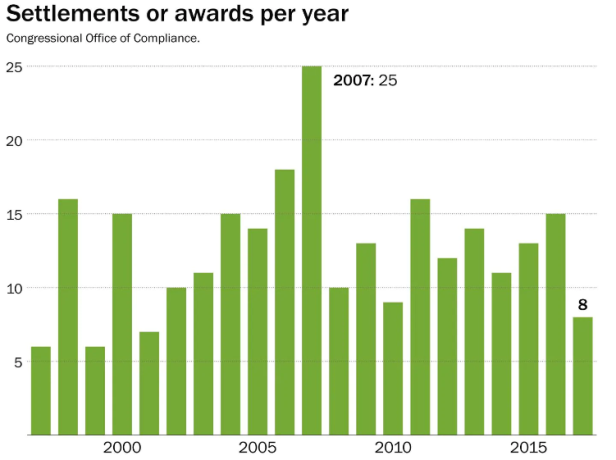 Screenshot_2019-10-16 Analysis Over the past 20 years, Congress has paid $17 2 million in settlements(1)